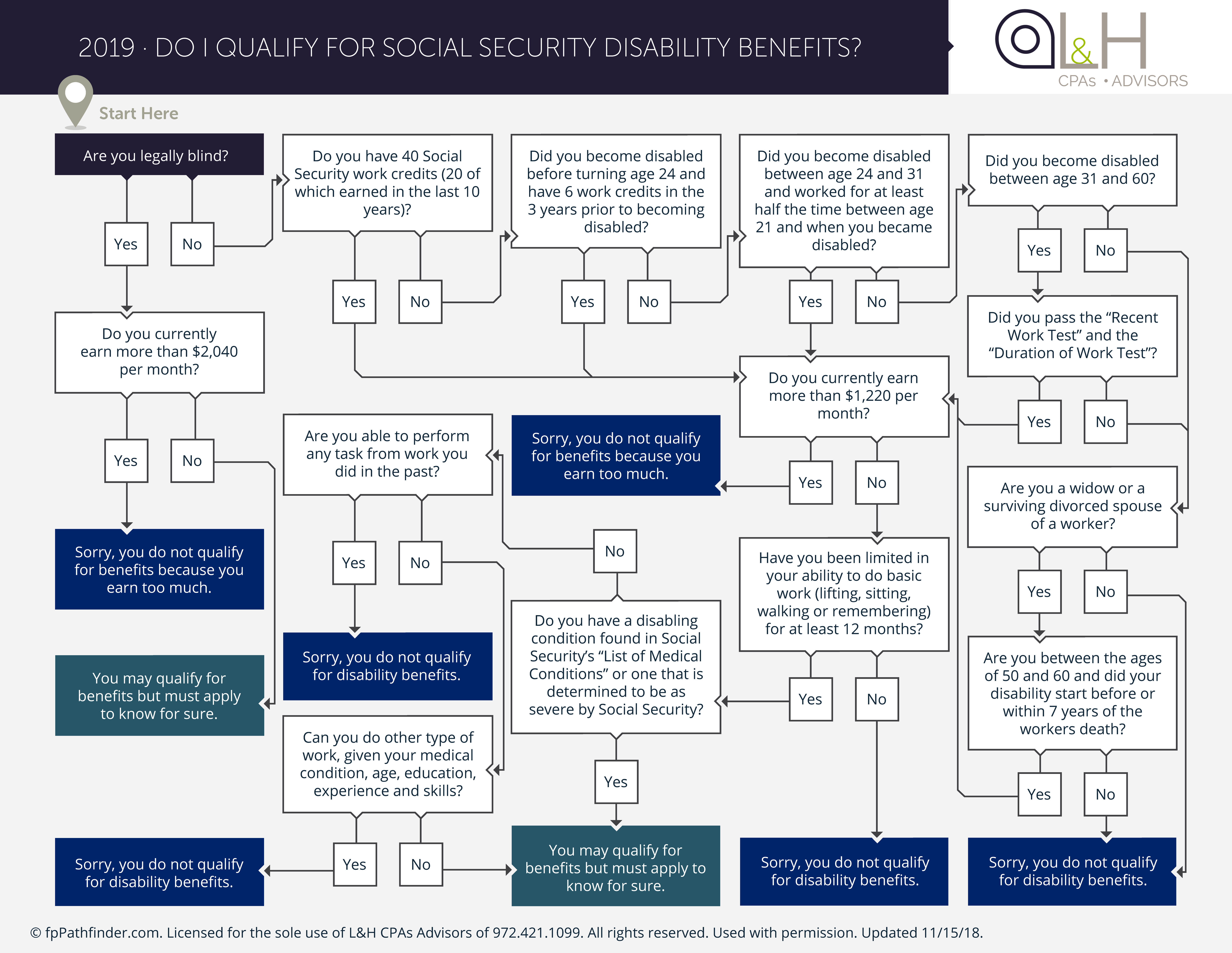 Do You Qualify For Social Security Disability Benefits?